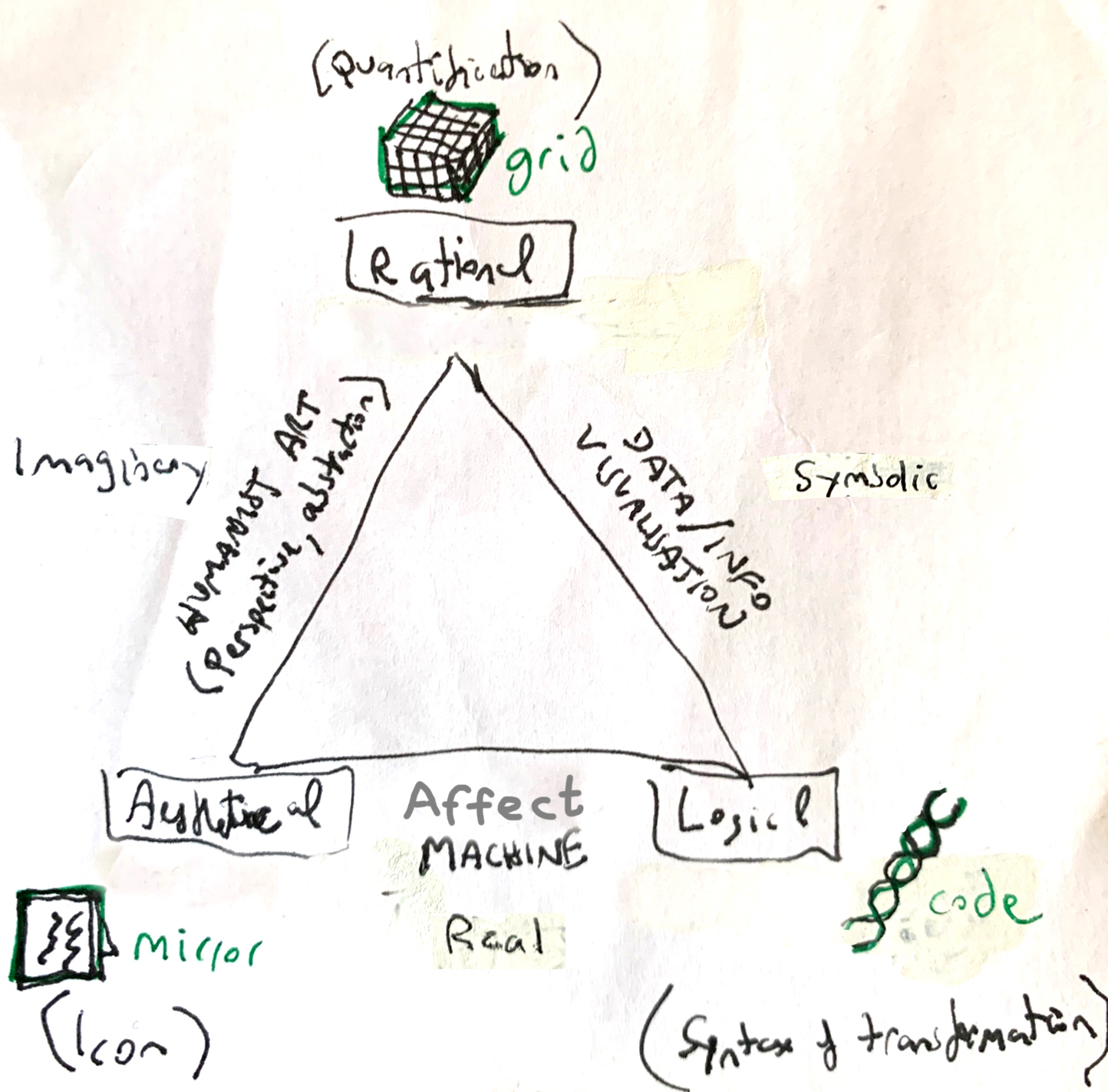 Dean Kenning, Aesthetical-Rational-Logical Diagram, pen and tippex on paper, 2020 (DELTA (Δ) RESEARCH PLACEMENT  4)