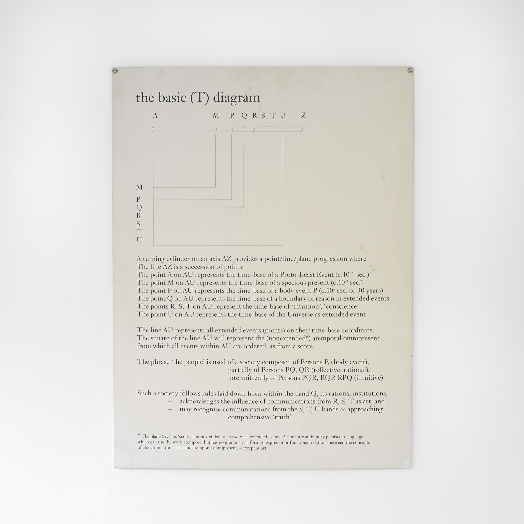 The Basic T Diagram (1991) Text on hardboard, Photo: Ken Adlard (FTHo open by appointment  2)